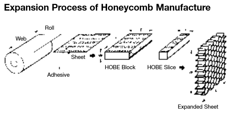Technology honeycomb fins